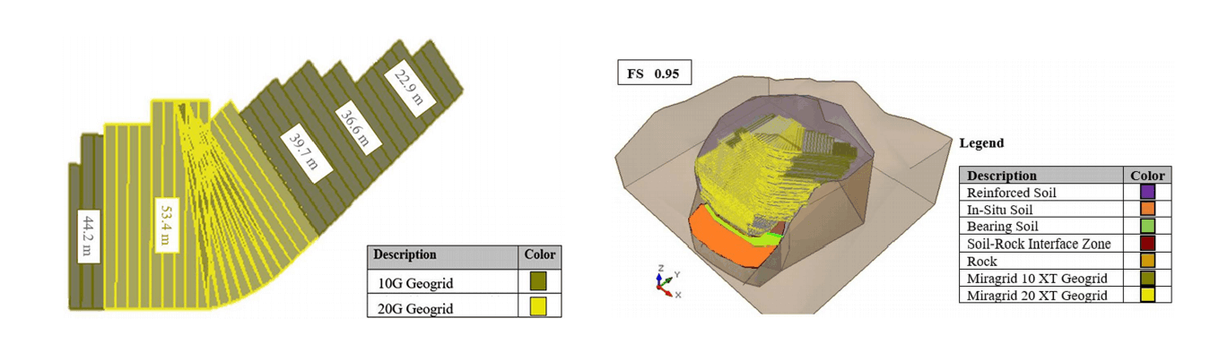Figure 3: Geogrid layout diagram created during construction at elevation 281.5m (left). Slide3 output for slope at time of failure with the high groundwater condition and anisotropic geogrid tensile strength (right).