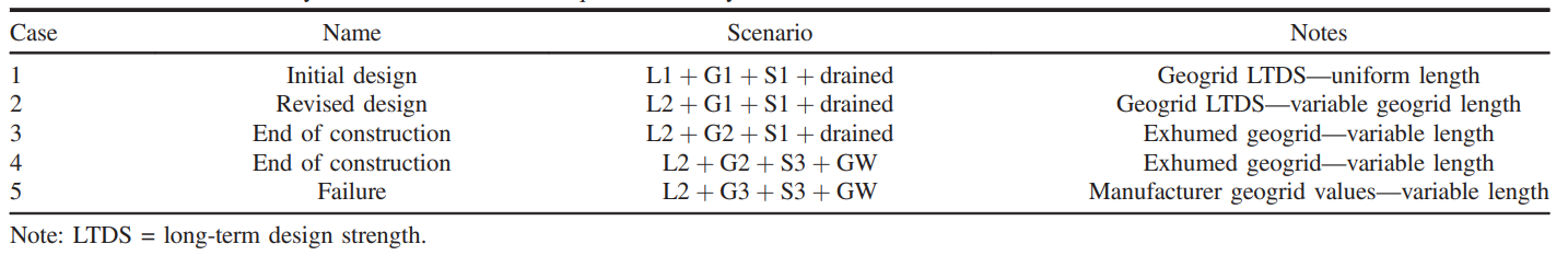 Table 1: Five scenarios analyzed in 2D and 3D LE Analyses