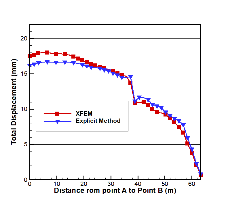 Figure 11. Total displacement along the slope face (SRF=1.50).