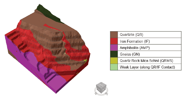 Figure 1. Geometrical model including the geological model