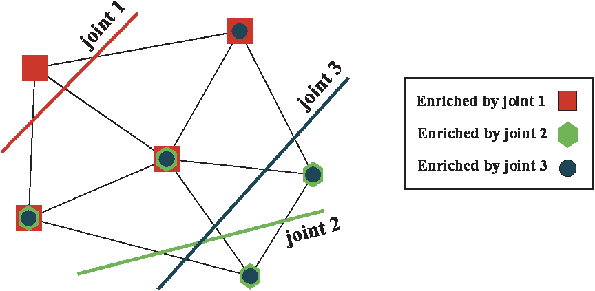 Fig 2. Node enrichment for intersected elements.