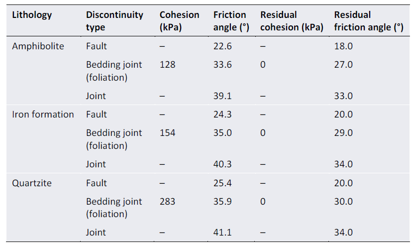Table 2. Mohr-Coulomb shear strength based on lithology and discontinuity type (5% rock bridging adapted from Piteau Associates Engineering Ltd. 2016)