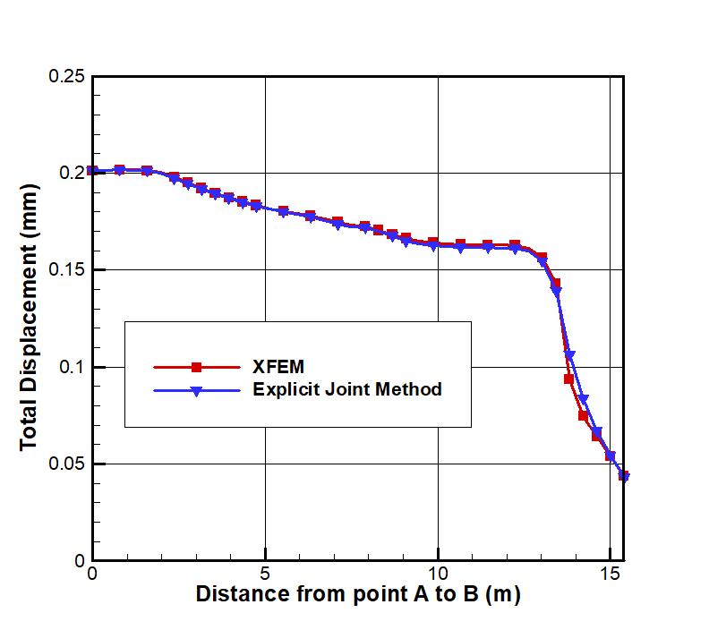 Fig 6. Comparison of total displacement on slope face between XFEM and explicit method at SRF=1.36.