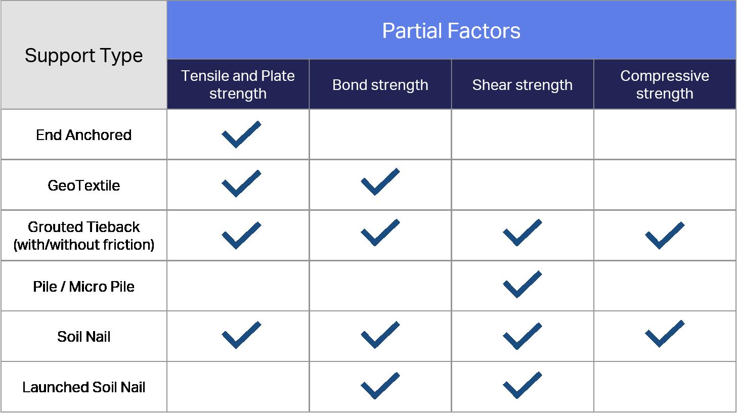 LRFD in Slide - Table 1