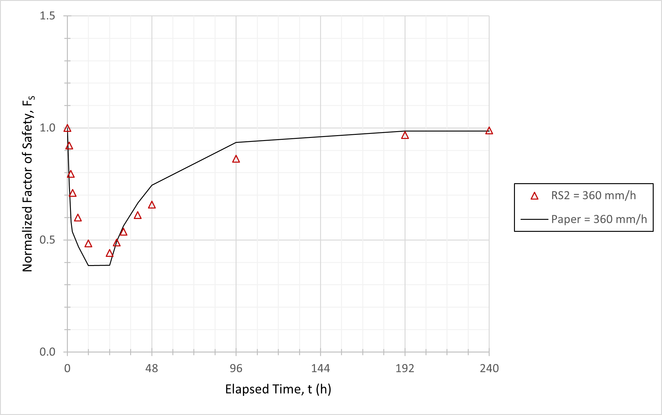 Figure 2: Variation of Normalized Factor of Safety with Time