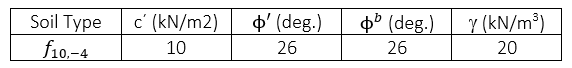 material properties for the fine-grained sandy soil f10, - 4 are provided in Table 1