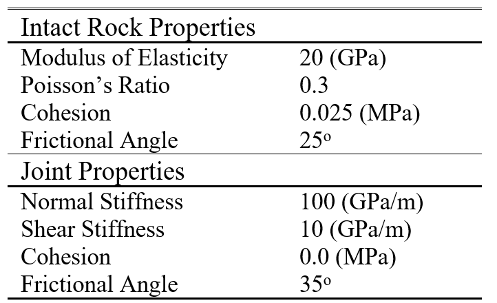 Table 1. Material Properties of intact rock and joint.