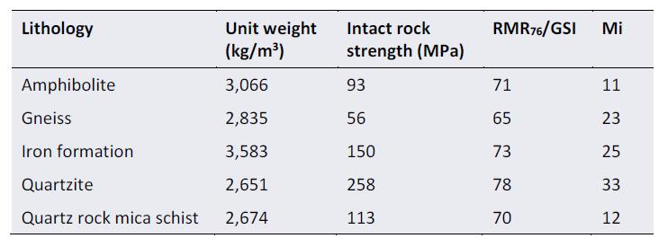 Table 1. Hoek-Brown rock mass strength parameters