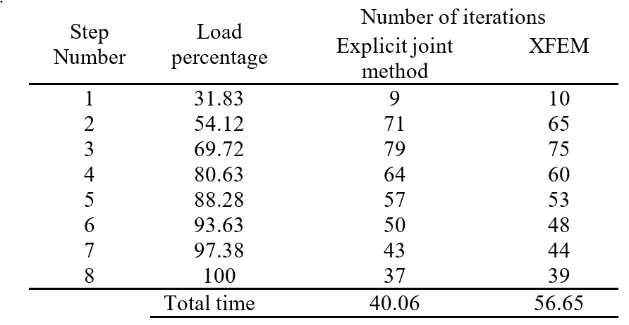 Table 3. Calculation time comparison between explicit joint method and XFEM for 6-node elements.