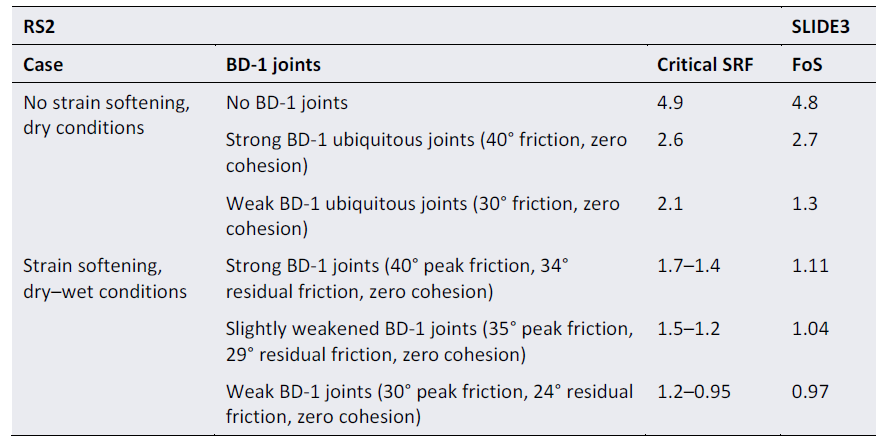 Table 3. Factor of safety (FOS) and critical strength reduction factor (SRF) values