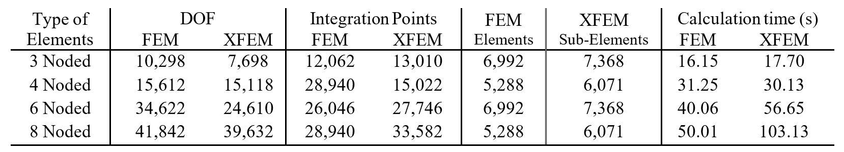 Table 4. Calculation details for both numerical schemes for different types of elements.