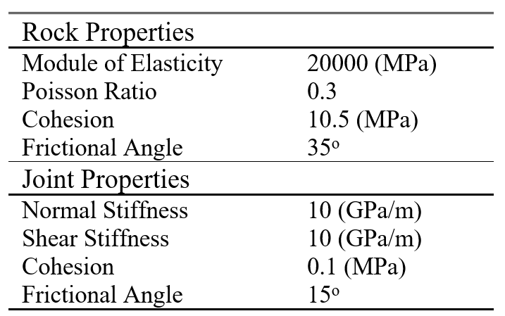 Table 5. Material Properties of intact rock and joints.