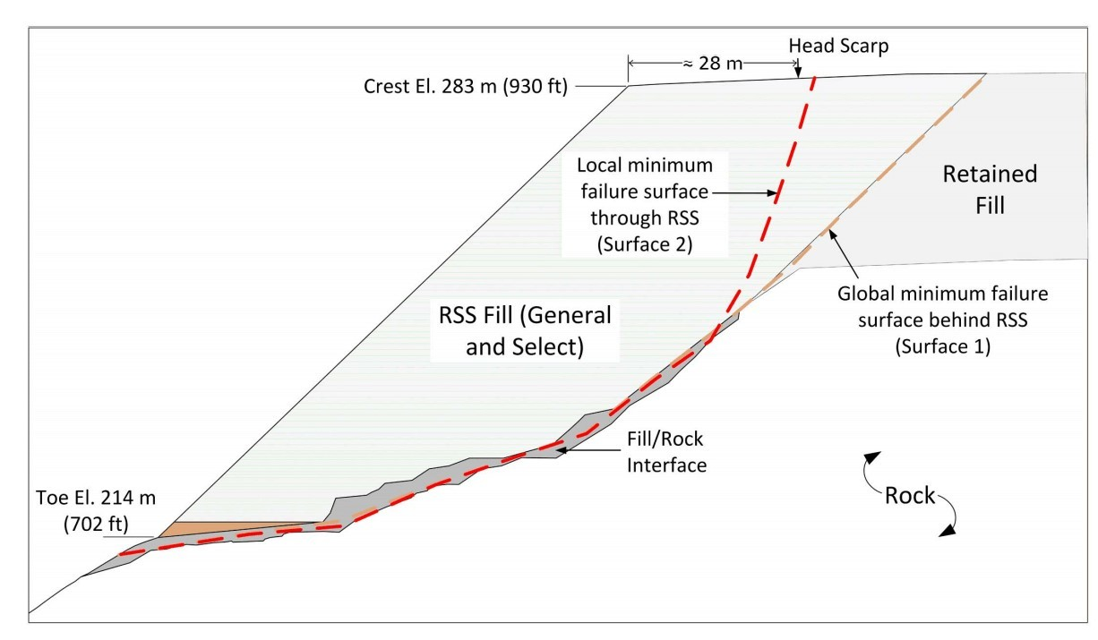 Figure 2: FSS and back-calculated shear strength envelopes