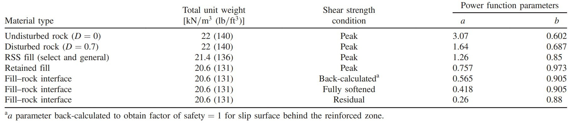 Table 1: Shear strength parameters used for analyses of Yeager RSS.