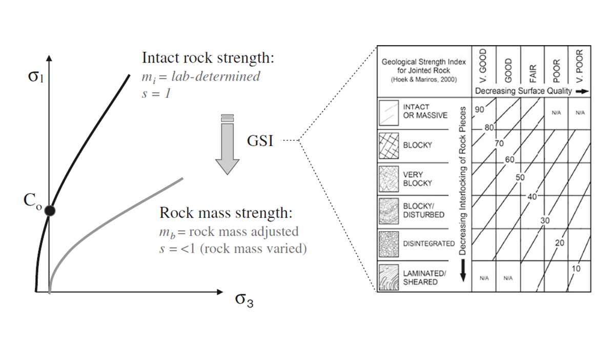Figure 4: Scaling of Hoek-Brown failure envelope for intact rock to that for rock mass strength.