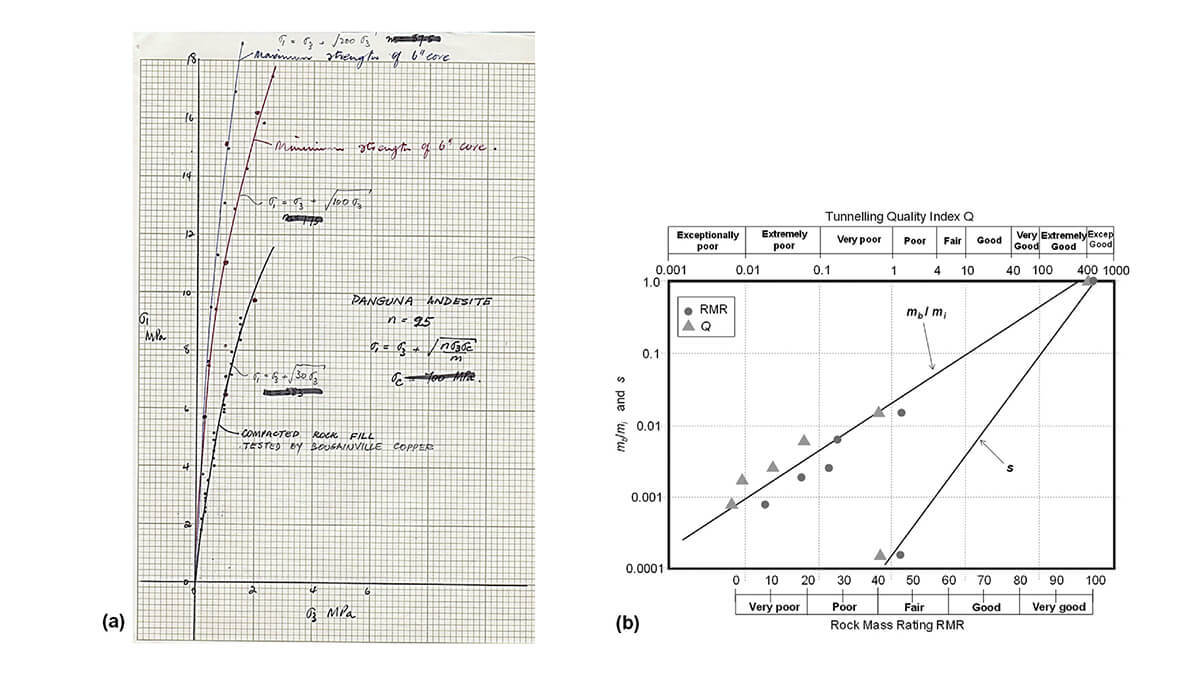Figure 1: a) Plot of the results of Bougainville tests on andesite compacted rockfill and Jaeger's tests on 150 mm diameter core of jointed andesite (From Dr. Hoek's personal notes) and b) s and mb/mi values for the Panguna andesite plotted against rock mass classification parameters RMR and Q.