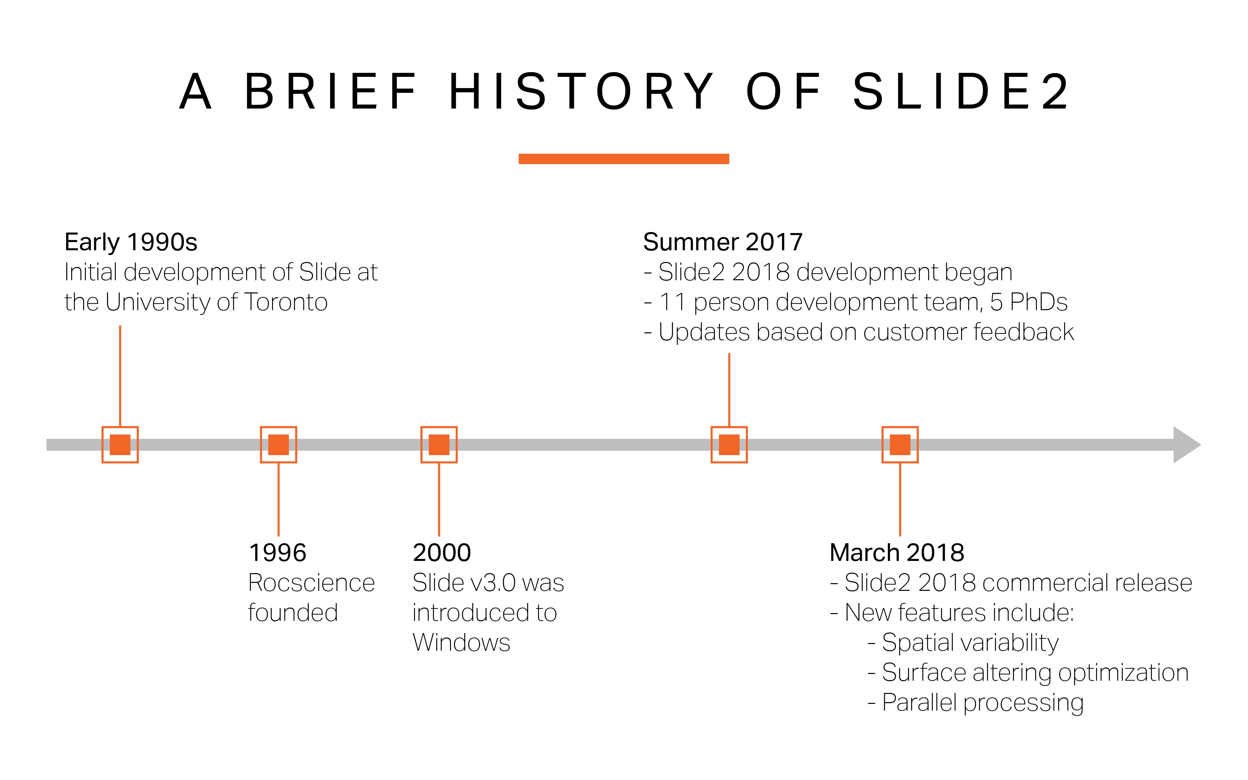 Article image Slide2 timeline