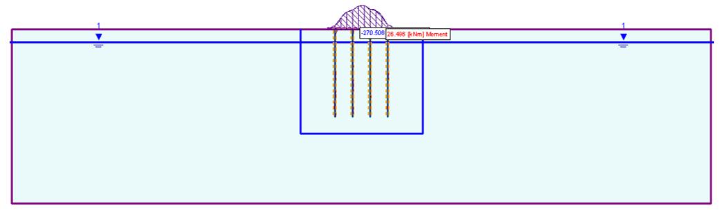 Figure 4: Bending Moment Distribution