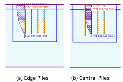 Figure 5: Axial Force Distribution of First Two Piles