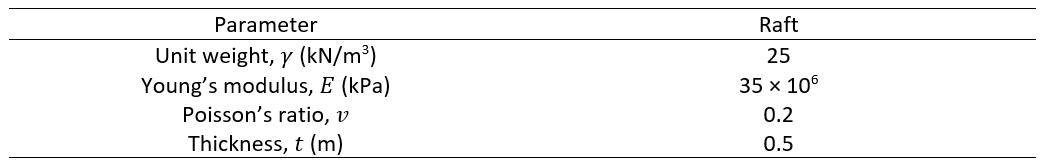 Table 2: Raft Parameters