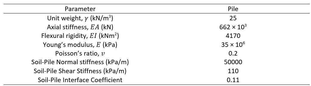 Table 3: Pile Parameters