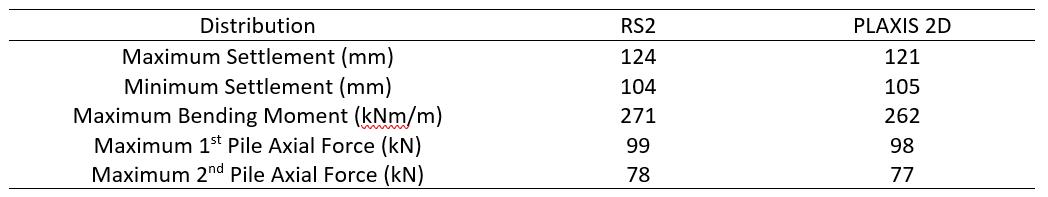 Table 4: Results Comparison