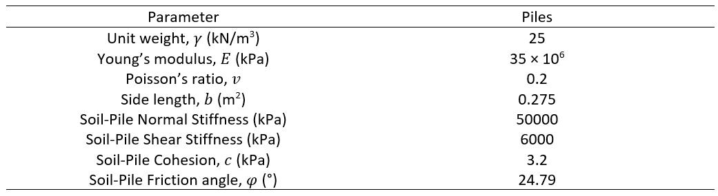 Table 5: Pile Parameters