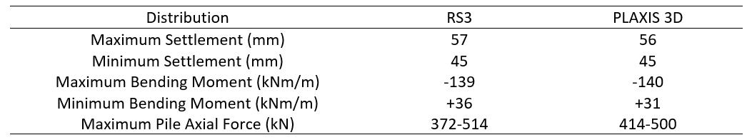 Table 6: Results Comparison