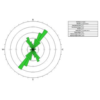 Dips Figure 2: Radial histogram of strike density or frequency using rosette plot.