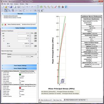 RocData Figure 1: Principal stress envelope for sandstone.