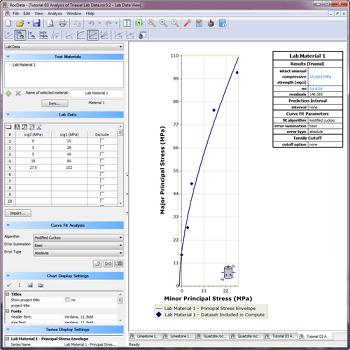 RocData Figure 2: Principal stress envelope from lab data.