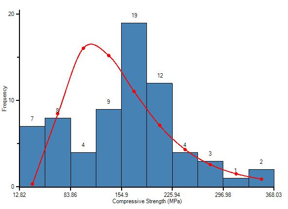 RocData Figure 4: Compressive Strength histogram in RocProp.