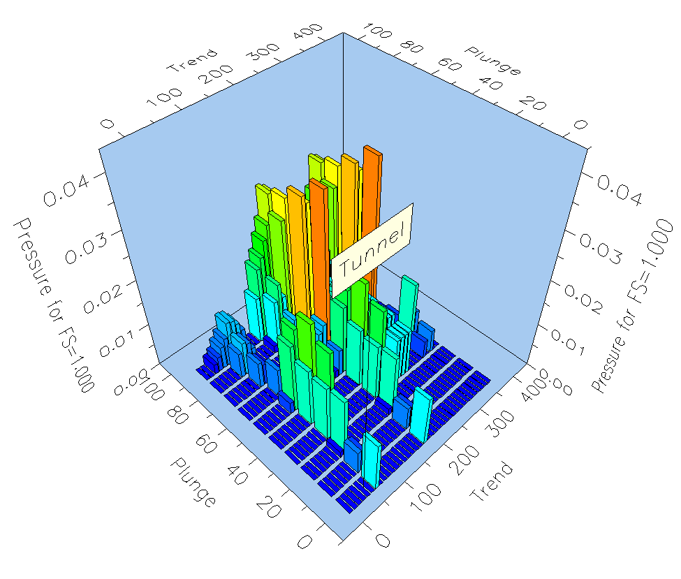 UnWedge Figure 5: View tunnel axis plot.