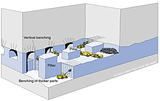 Figure 4 layout of a room and pillar mine